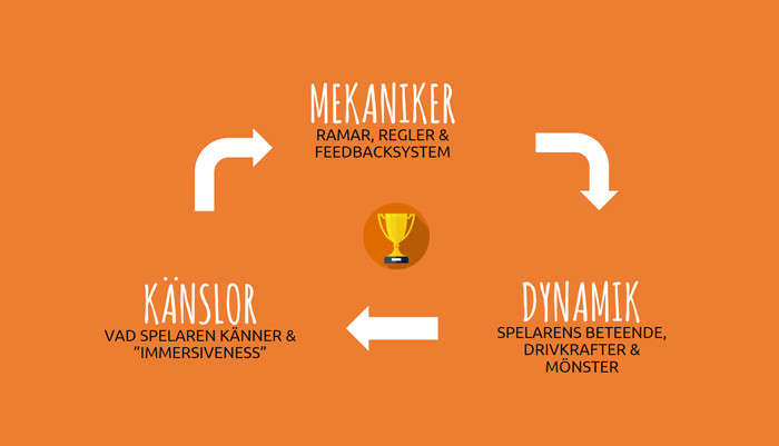 designprinciper för gamification